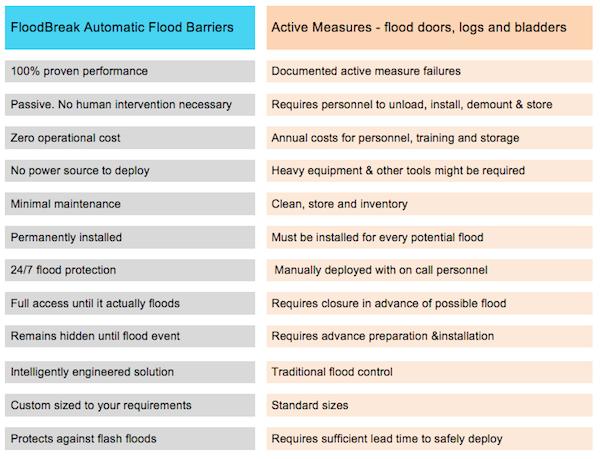 FloodBreak Passive Flood Barriers have distinct advantages compared to active closures