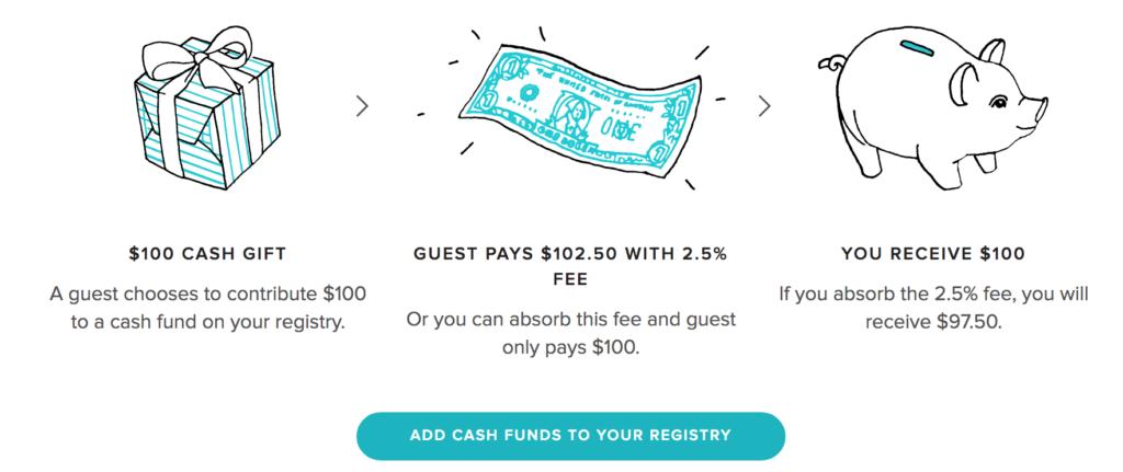 wedding registry cash funds