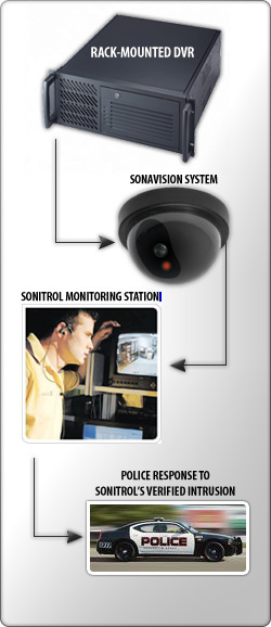central station monitoring security cameras