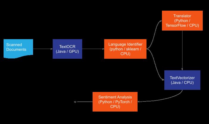 ML Deployment Graph