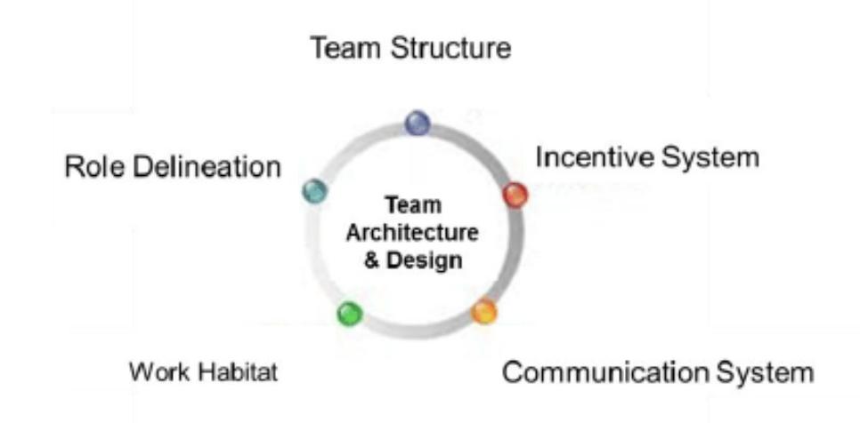 TeamArchitecture2