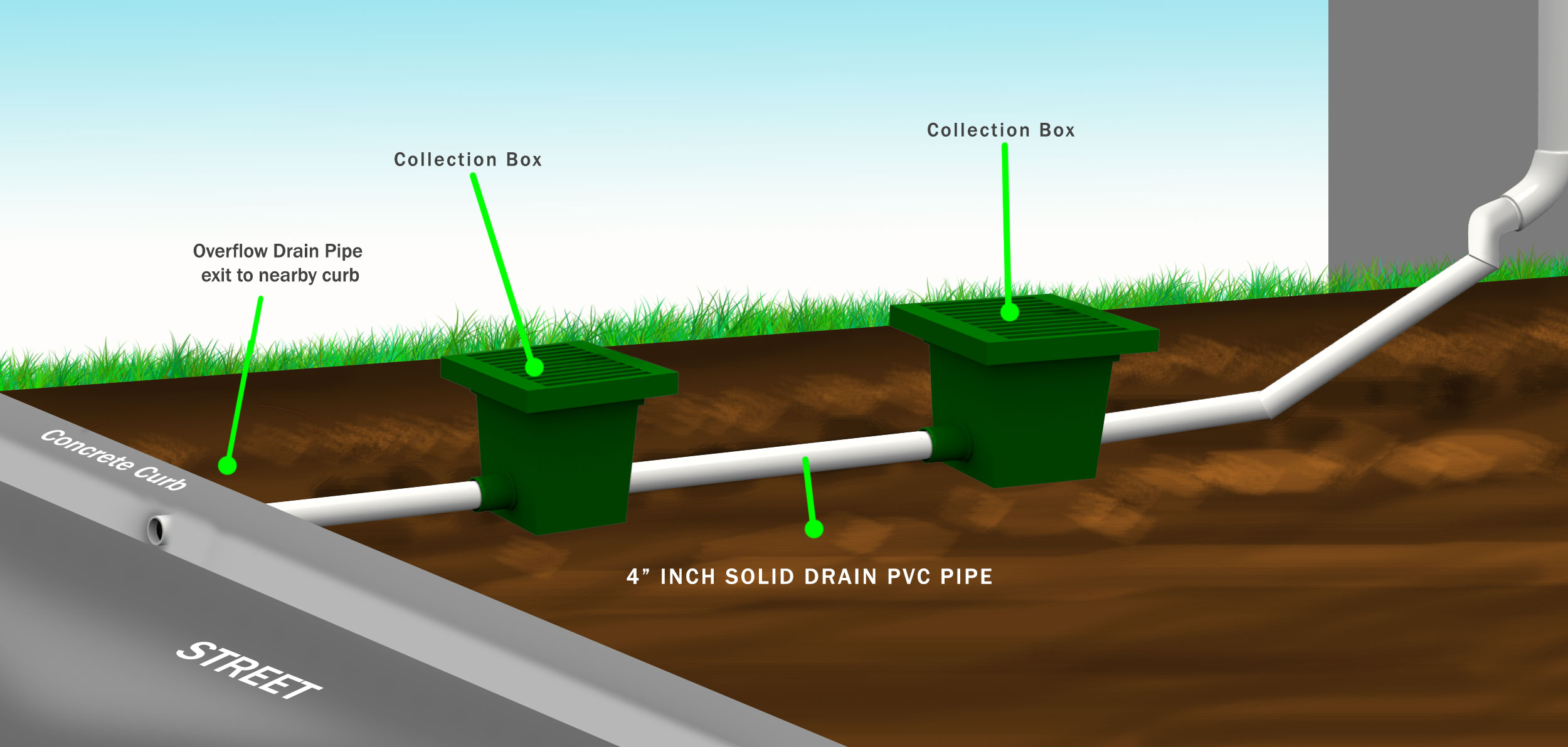 3d_DrainPipewithcollectionboxes