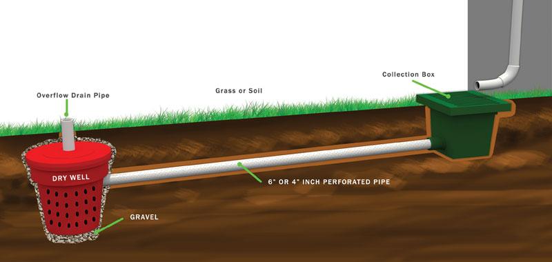 drain-well