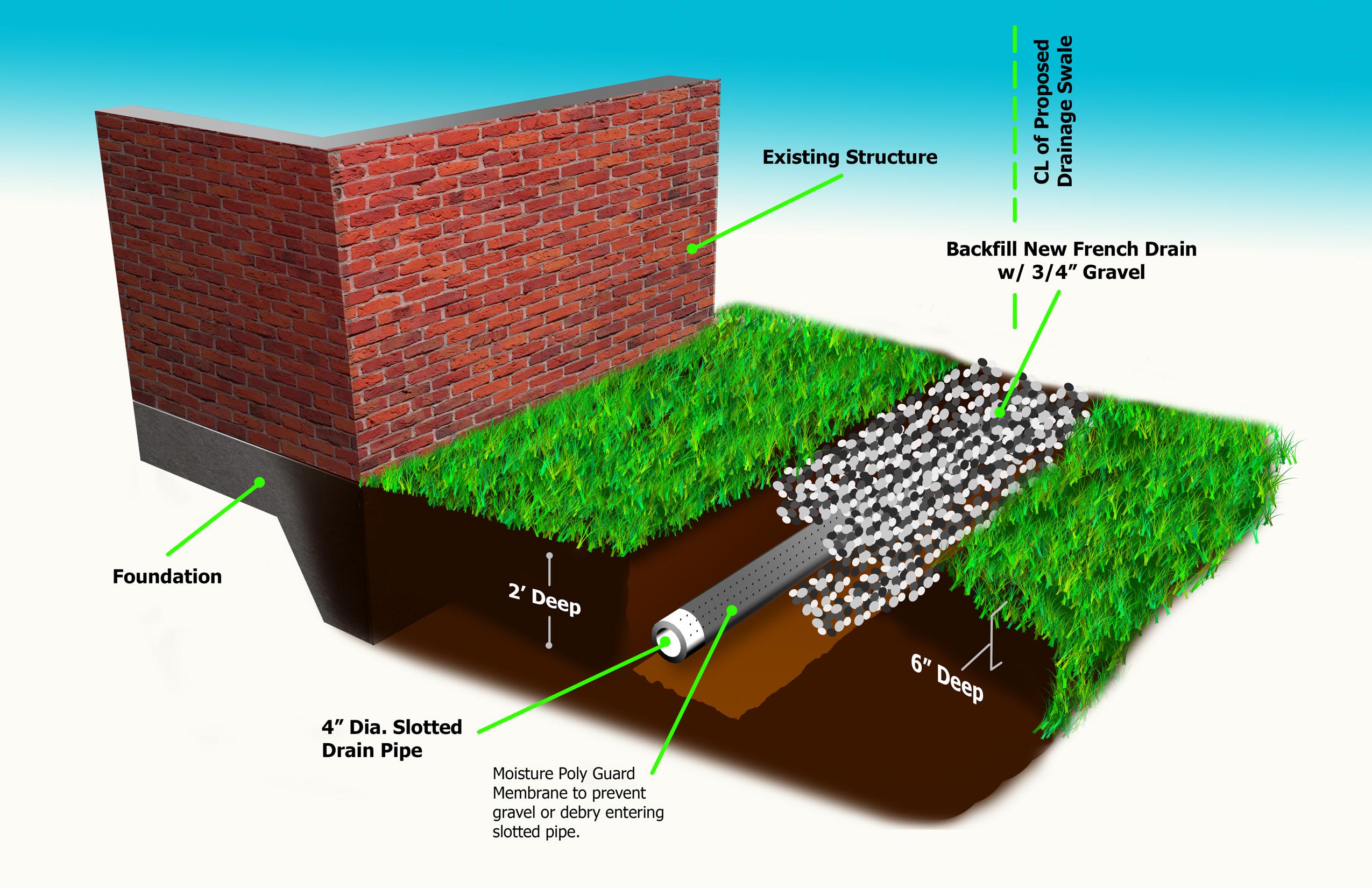 drainageswaledetail_wfrenchdrain