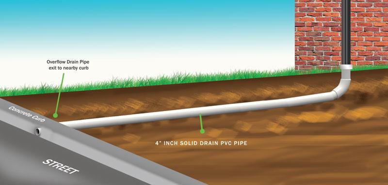 surface-drain