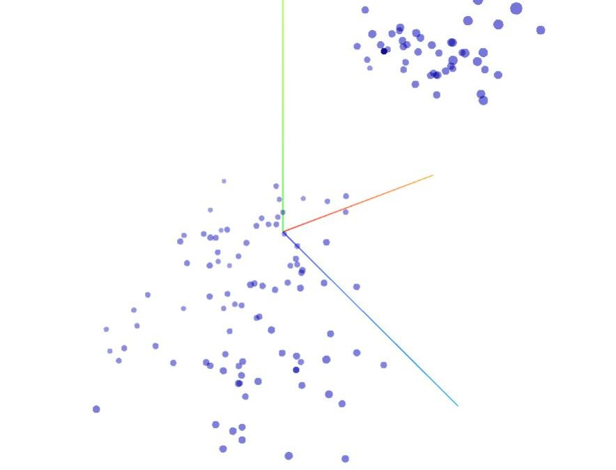 Visualizing High-Dimensional Space