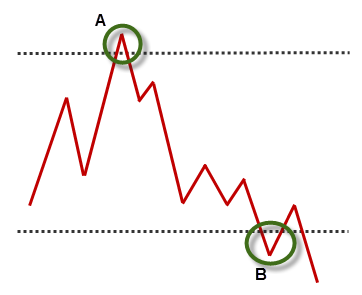 Figure 1 - The failure test concept