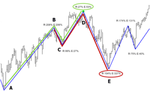 Read more about the article Testing Fibonaccis (1/2)