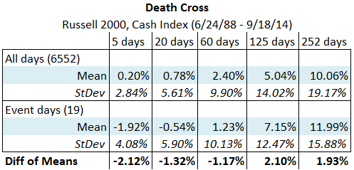 Russell 2000 Death Cross summary statistics