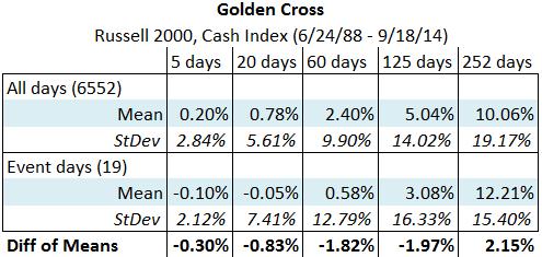 Russell 2000 Golden Cross summary statistics