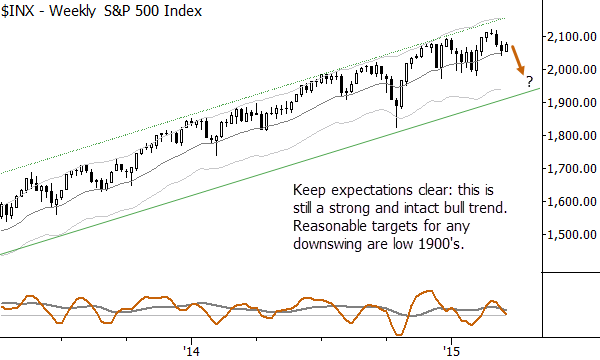 If we do indeed rollover, here's a look at where the S&P 500 might be headed.
