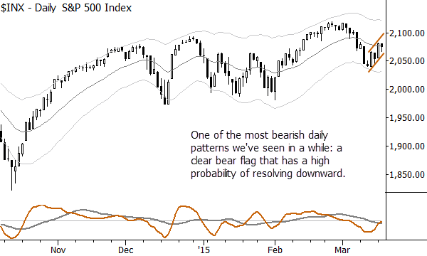 Is that a bear flag pattern on the S&P 500 daily chart?