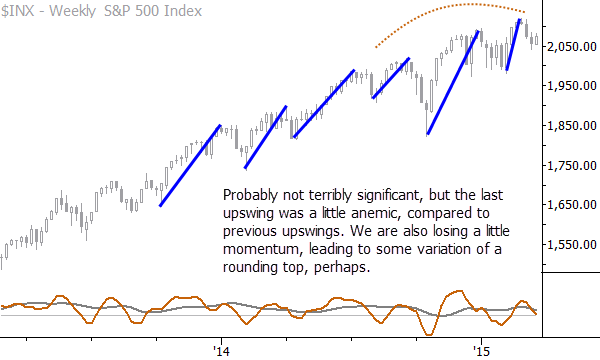 The latest upswing appears to be losing momentum and this makes the current S&P 500 chart setup a bit weaker.