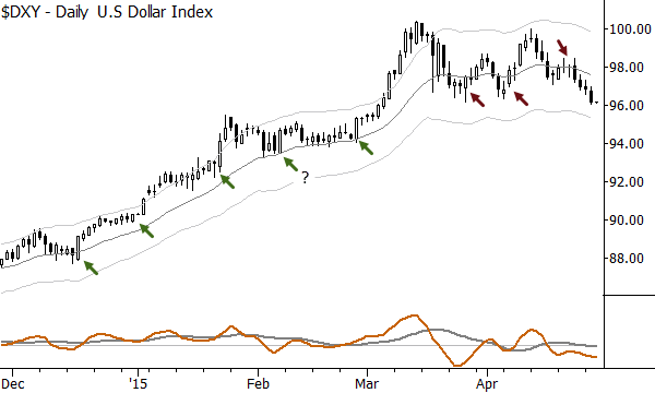 Pullbacks in the Dollar index. What can we learn from the moves out of the consolidations?
