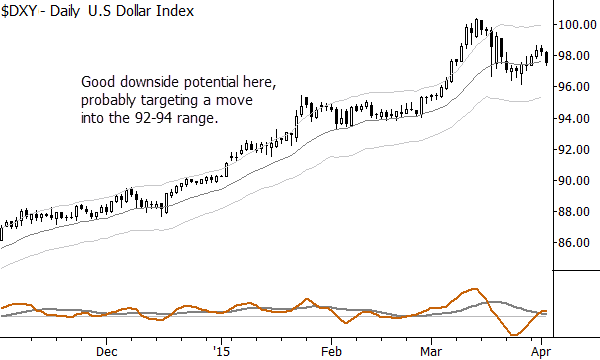 The beginning of another leg down in the Dollar?