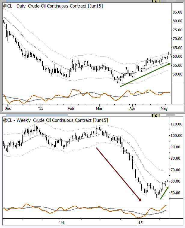 Is there a conflict between trades on these timeframes?