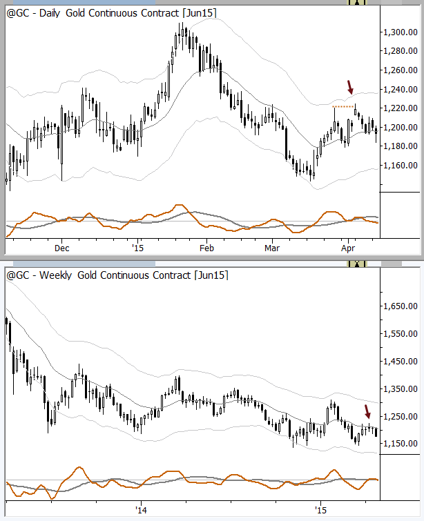 Multiple timeframe trigger in gold futures. (Chart alignment may not be exact.)