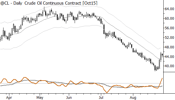 Slide along the bands trend in crude oil