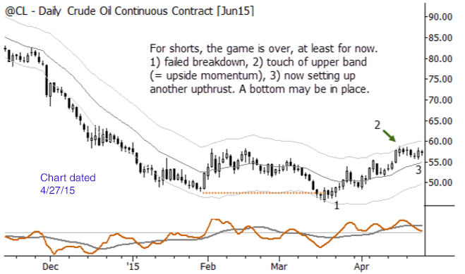 Back in April, the case for a bottom in crude oil.