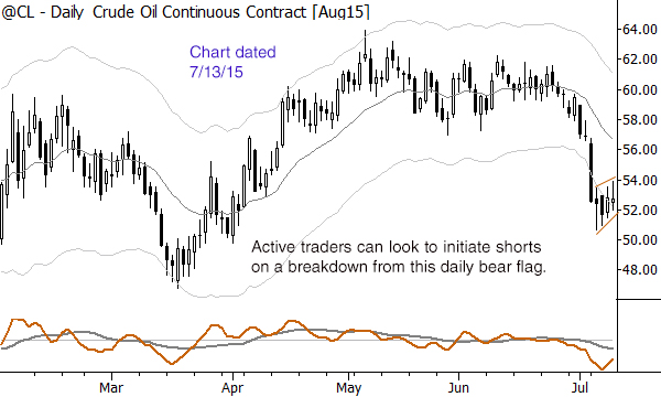 A nice setup for a short, but what about the higher timeframe conflict?