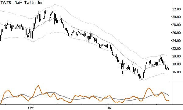 A nested pullback in TWTR