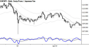 Read more about the article Nested bear flag: CHFJPY