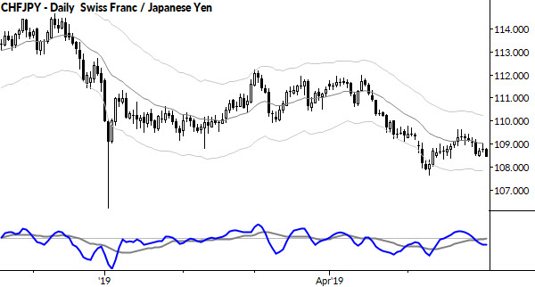 You are currently viewing Nested bear flag: CHFJPY