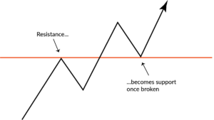 Read more about the article How to Trade Support and Resistance Levels