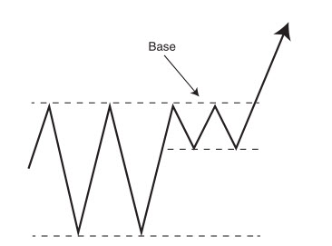 Read more about the article Breakouts and breakout failures: real world trading