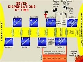 7 Dispensational Time Periods