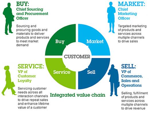 IBM Smarter Commerce: Integrated Value Chain