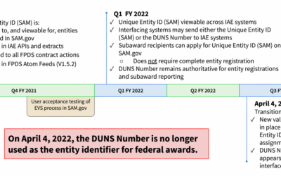For Federal Awards, DUNS Number No Longer Used