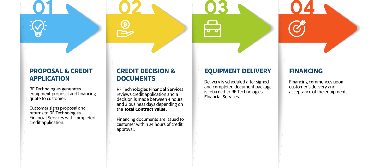 RF Technologies financial services 4 step infographic