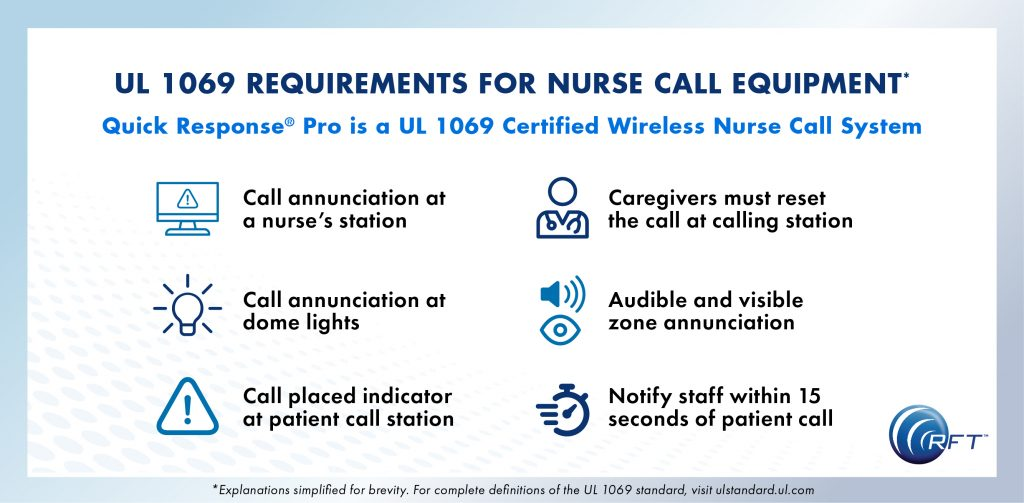 Learn about the requirements to be UL 1069 Certified. Quick Response Pro from RFT is a UL 1069 Wireless Nurse Call solution.