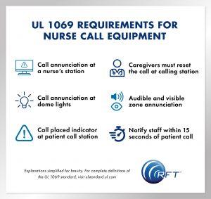 Quick Response Pro RF Technologies UL 1069 Nurse Call Requirements Graphic