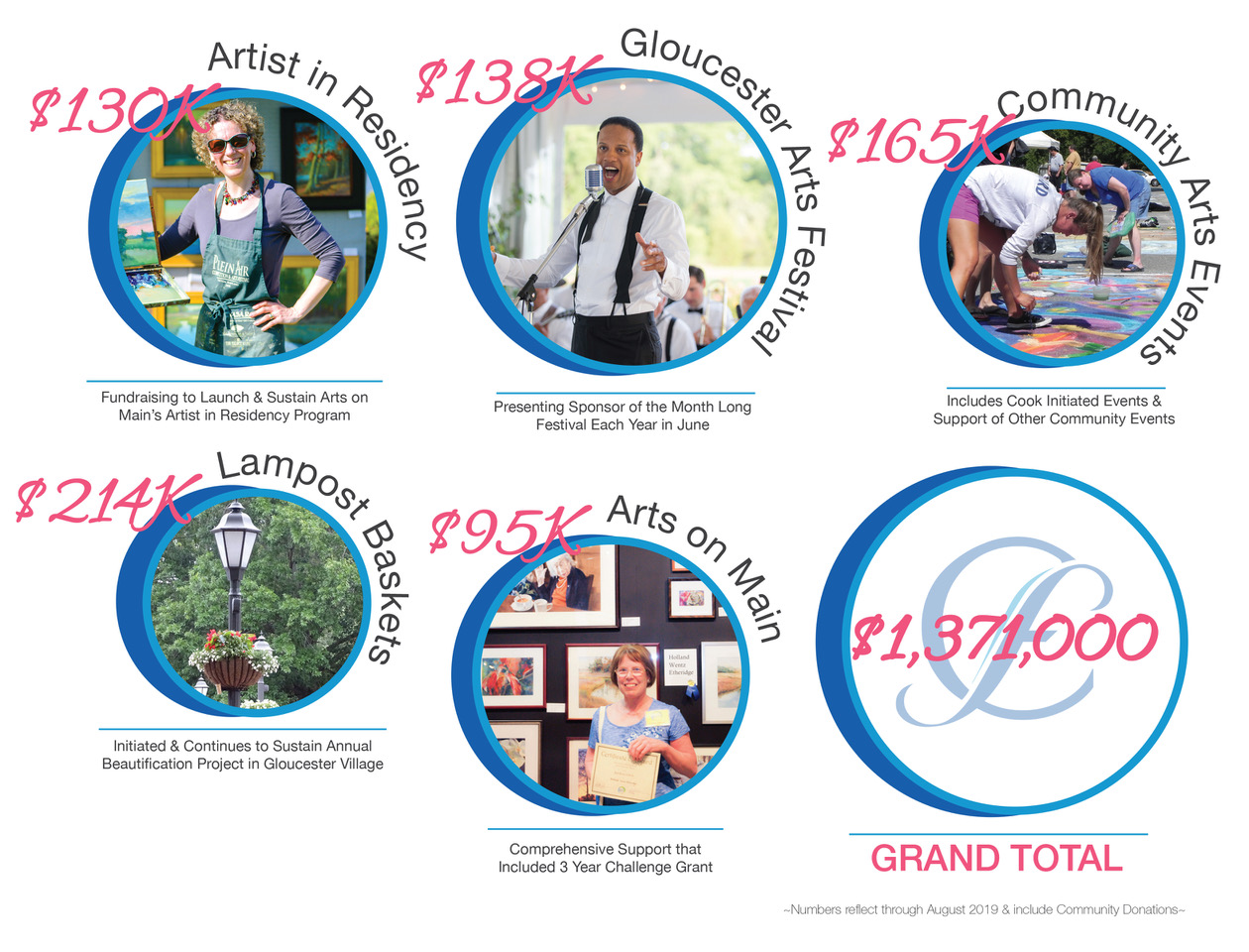 Cook Foundation By The Numbers