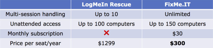LogMeIn vs FixMe.IT: licensing and pricing comparison