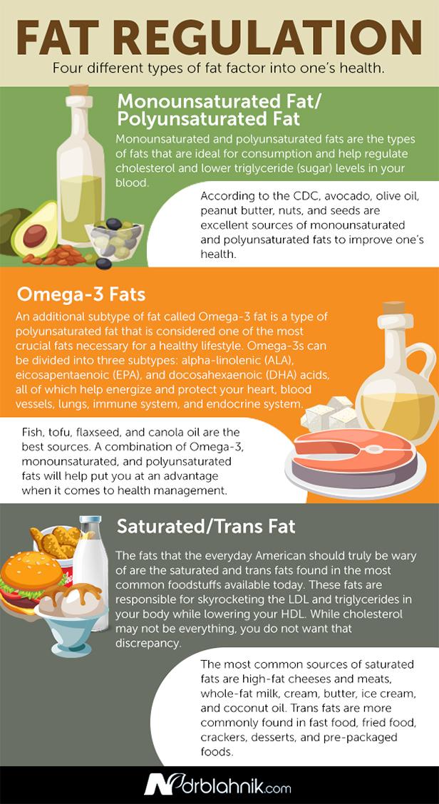 Fat Regulation
