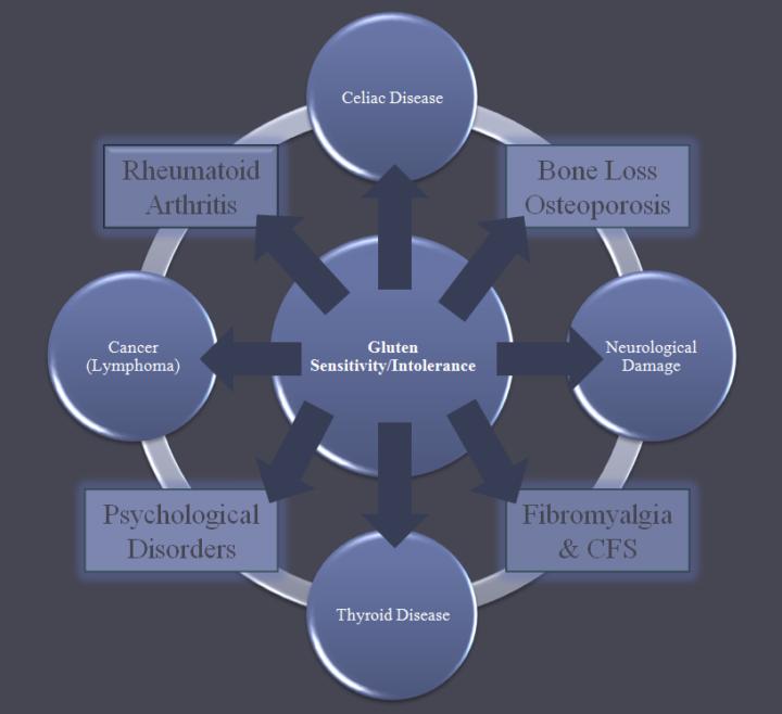 Gluten_Induced_Disease_Chart