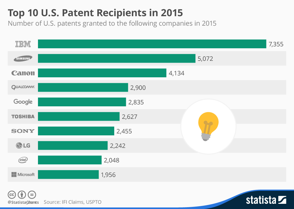 Companies with the most patents