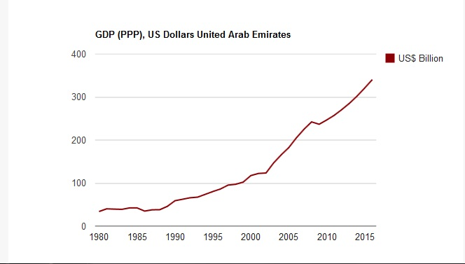 UAE Dubai GDP PPP