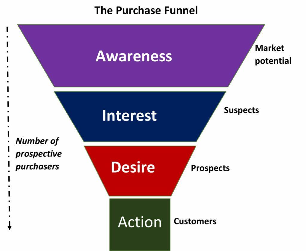 aida model purchase funnel