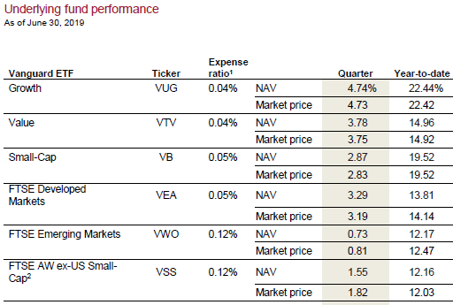 Vanguard year-to-date investment performance