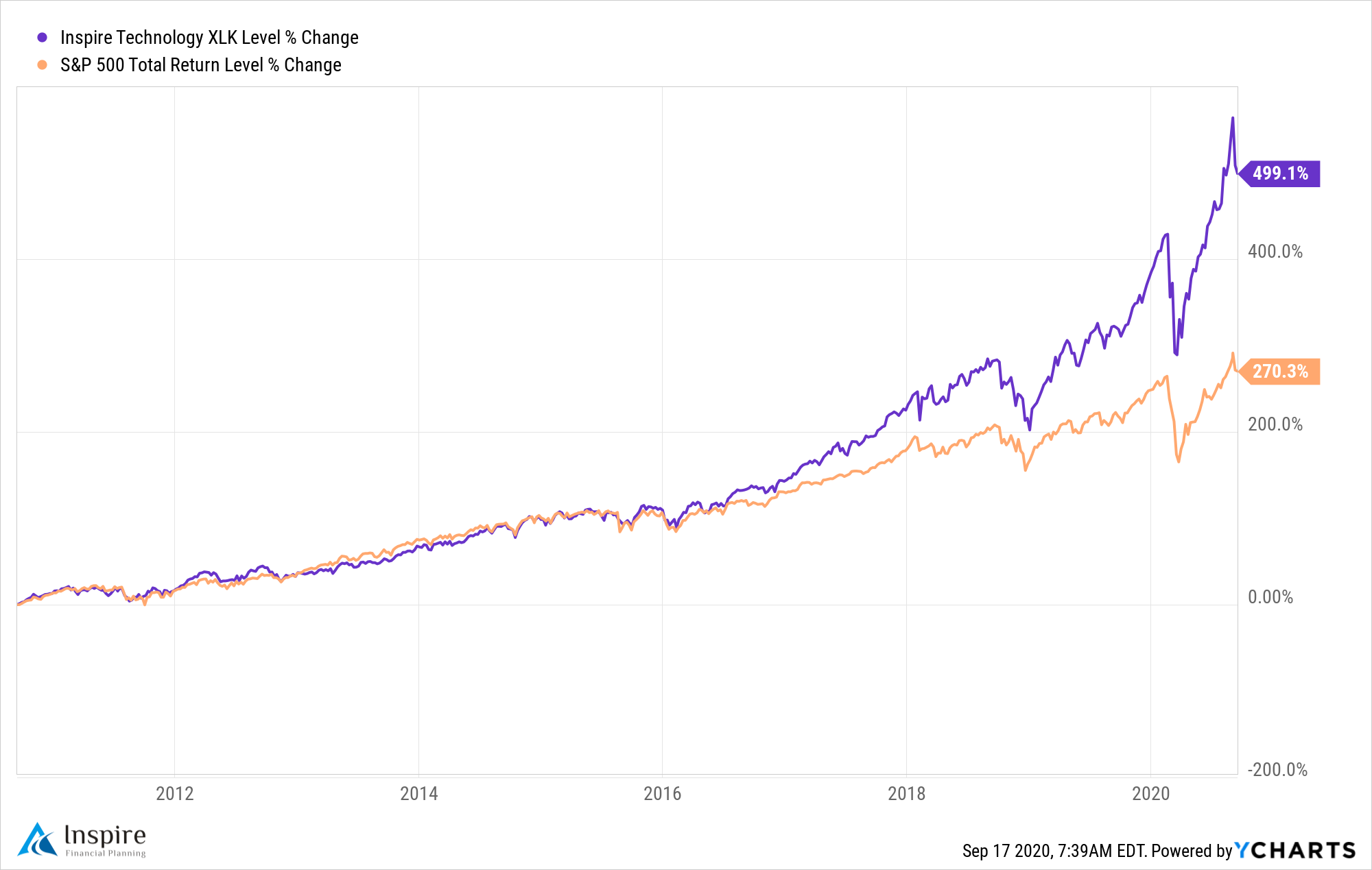 Technology Stock Growth Graphck//