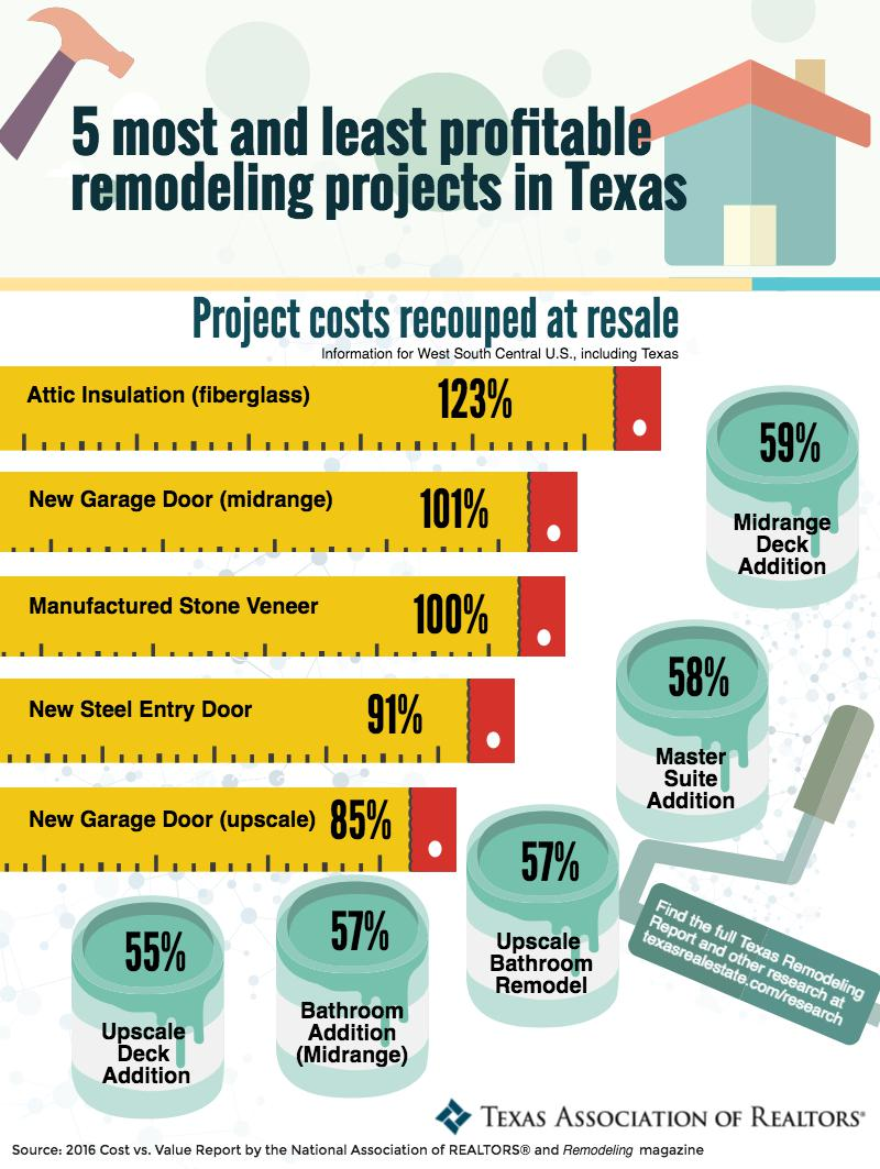 Remodeling projects that don't pay off!