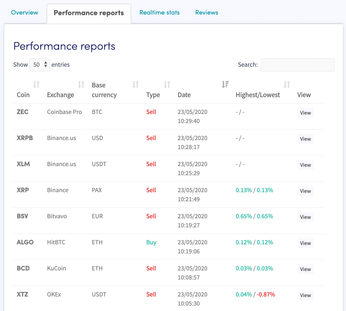 Cryptohopper Signals Performance Report