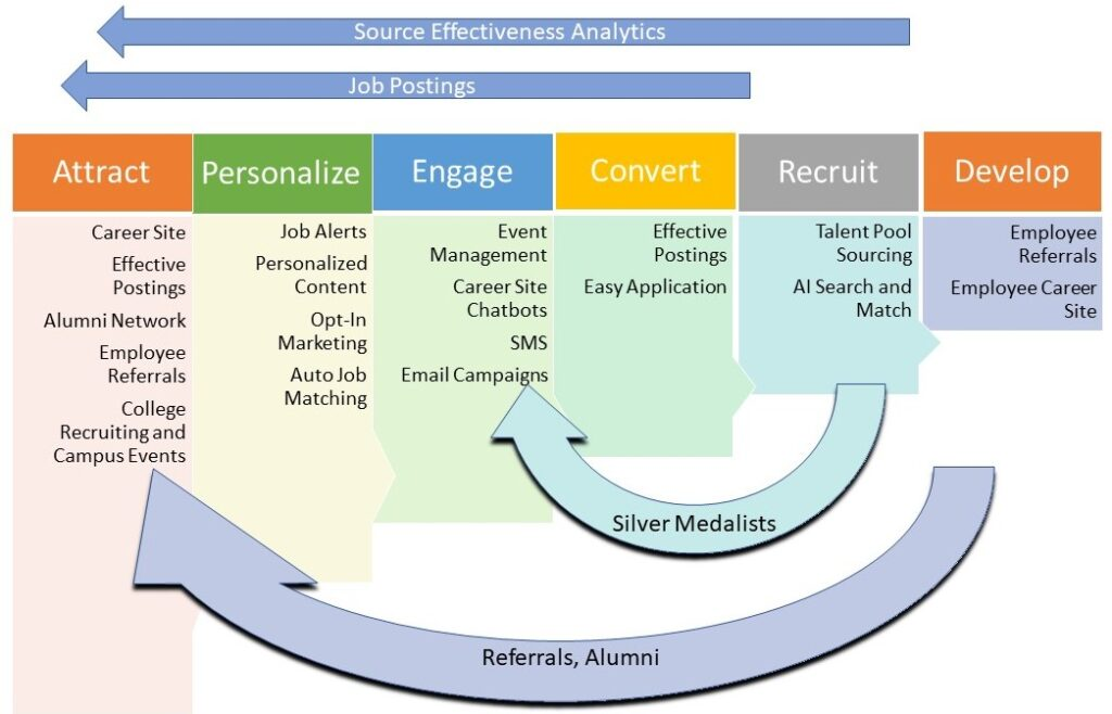 Diagram showing the different stages of Talent Acquisition, calling out Candidate Relationship Management functionality.