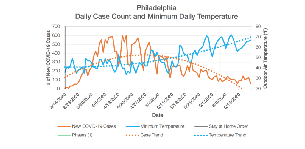 Philadelphia Chart