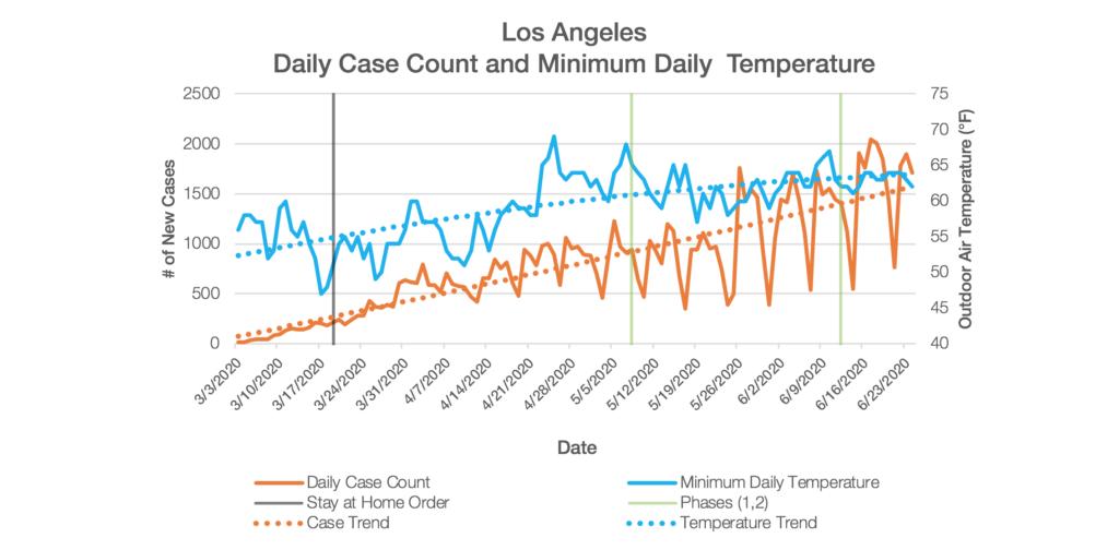 Los Angeles Chart