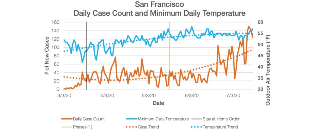 San Francisco Chart